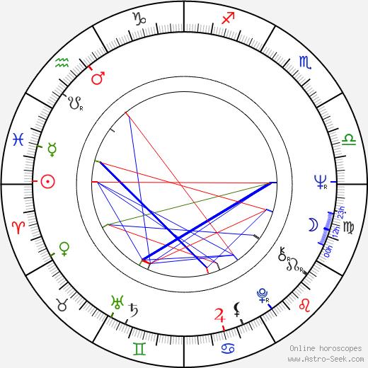 Eva Hlaváčová astro natal birth chart, Eva Hlaváčová horoscope, astrology