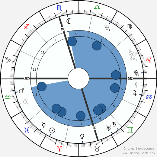 Francis Forman wikipedia, horoscope, astrology, instagram