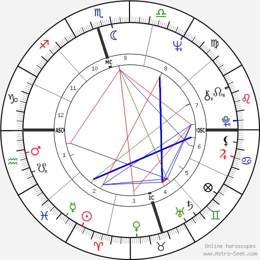 Francis Forman tema natale, oroscopo, Francis Forman oroscopi gratuiti, astrologia