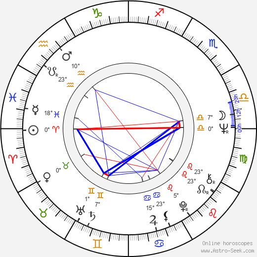 George Benson birth chart, biography, wikipedia 2018, 2019