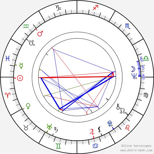 George Benson astro natal birth chart, George Benson horoscope, astrology