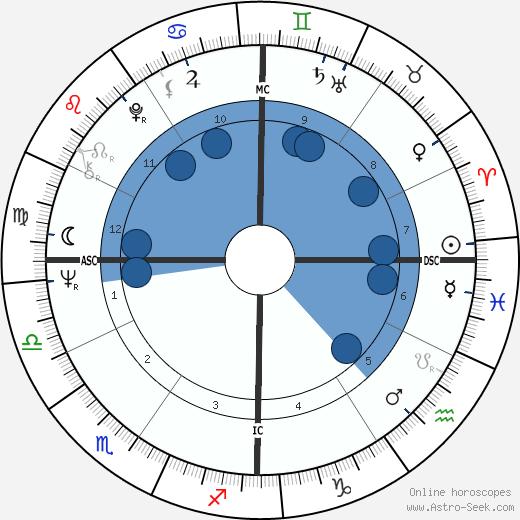 Gerard Malanga wikipedia, horoscope, astrology, instagram