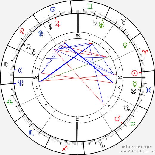 Герард Джозеф Маланга Gerard Malanga день рождения гороскоп, Gerard Malanga Натальная карта онлайн