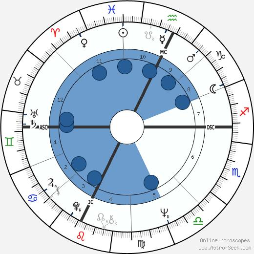 Gerard Paquet wikipedia, horoscope, astrology, instagram