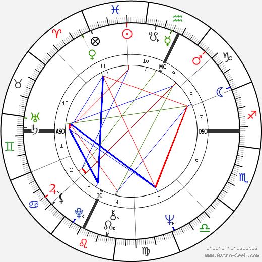 Gerard Paquet tema natale, oroscopo, Gerard Paquet oroscopi gratuiti, astrologia