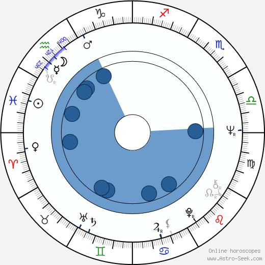 Gigi Darlene wikipedia, horoscope, astrology, instagram