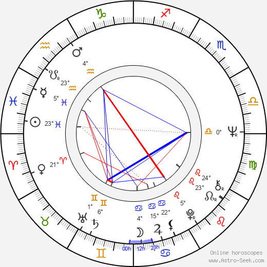 Gregory Moffett birth chart, biography, wikipedia 2017, 2018