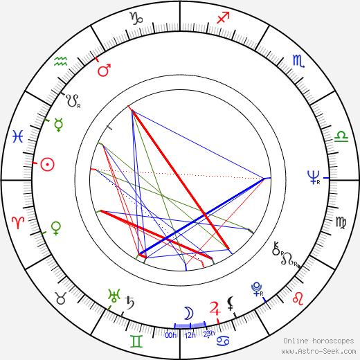 Gregory Moffett astro natal birth chart, Gregory Moffett horoscope, astrology