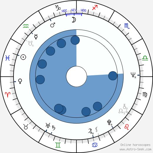 Ingela Brander wikipedia, horoscope, astrology, instagram