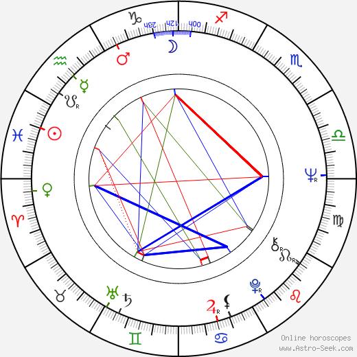 Ingela Brander astro natal birth chart, Ingela Brander horoscope, astrology