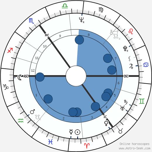 John Major wikipedia, horoscope, astrology, instagram