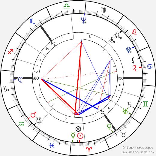 John Major tema natale, oroscopo, John Major oroscopi gratuiti, astrologia