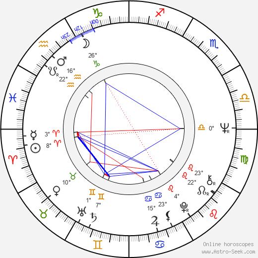 Josef Krofta birth chart, biography, wikipedia 2019, 2020