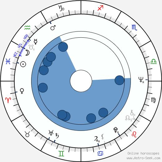 Kari Fall wikipedia, horoscope, astrology, instagram