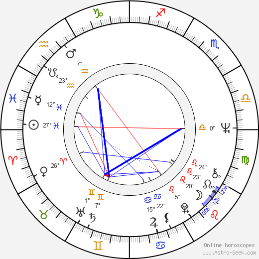Kevin Dobson birth chart, biography, wikipedia 2019, 2020