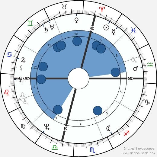 Lawrence Noxon wikipedia, horoscope, astrology, instagram