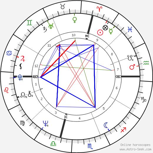 Lawrence Noxon tema natale, oroscopo, Lawrence Noxon oroscopi gratuiti, astrologia