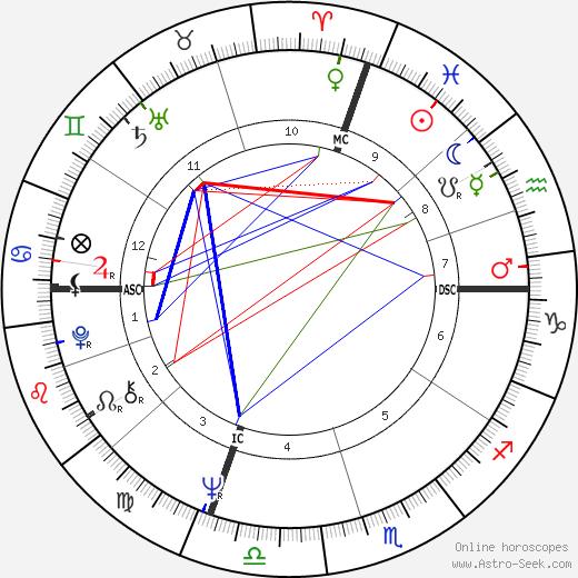 Lucio Battisti astro natal birth chart, Lucio Battisti horoscope, astrology
