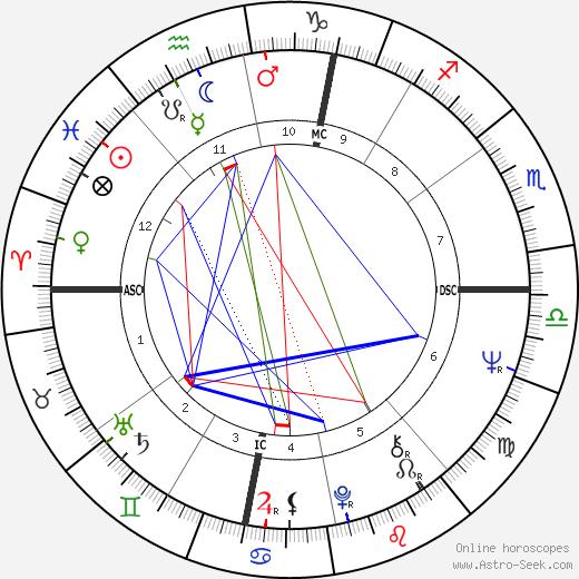 Lucio Dalla tema natale, oroscopo, Lucio Dalla oroscopi gratuiti, astrologia