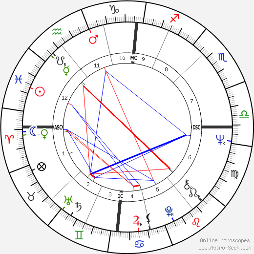 Lynn Redgrave birth chart, Lynn Redgrave astro natal horoscope, astrology