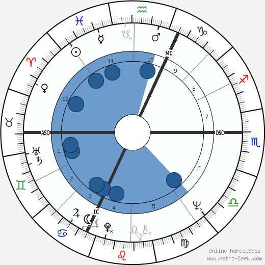 Marc Meneau wikipedia, horoscope, astrology, instagram