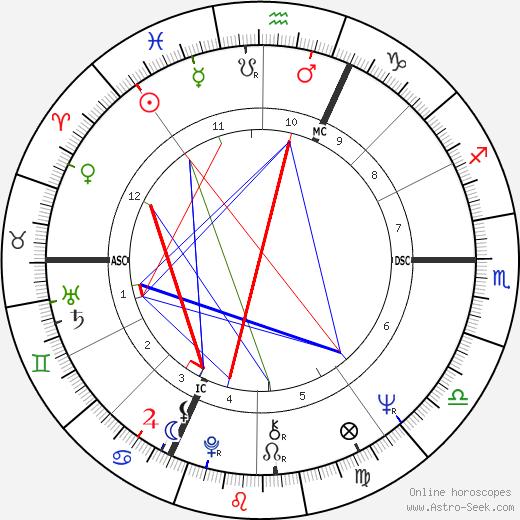 Marc Meneau день рождения гороскоп, Marc Meneau Натальная карта онлайн