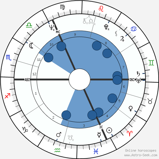 Marika Kilius wikipedia, horoscope, astrology, instagram