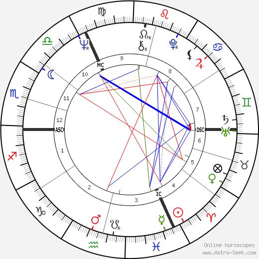 Marika Kilius tema natale, oroscopo, Marika Kilius oroscopi gratuiti, astrologia
