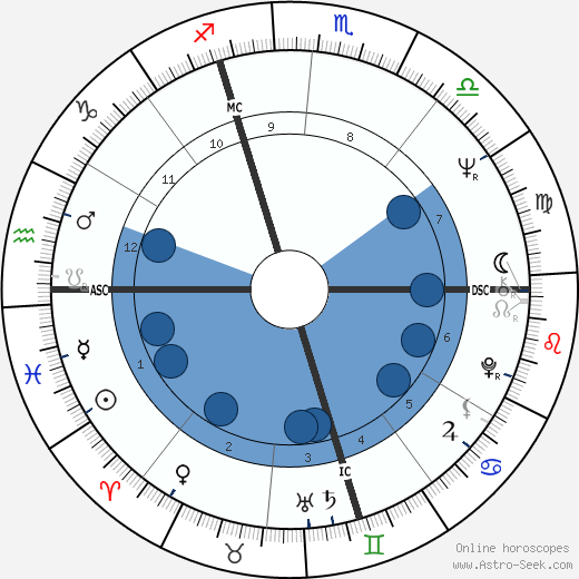 Mario Monti wikipedia, horoscope, astrology, instagram