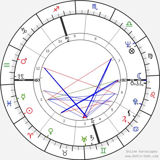 Mario Monti tema natale, oroscopo, Mario Monti oroscopi gratuiti, astrologia
