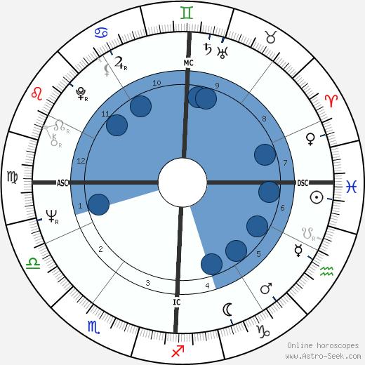 Mauro Checcoli wikipedia, horoscope, astrology, instagram
