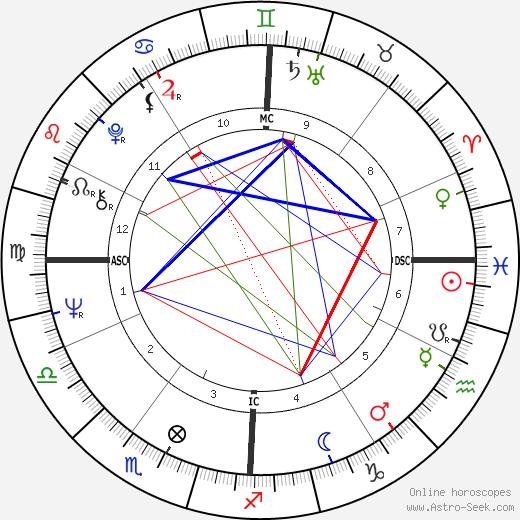 Mauro Checcoli день рождения гороскоп, Mauro Checcoli Натальная карта онлайн