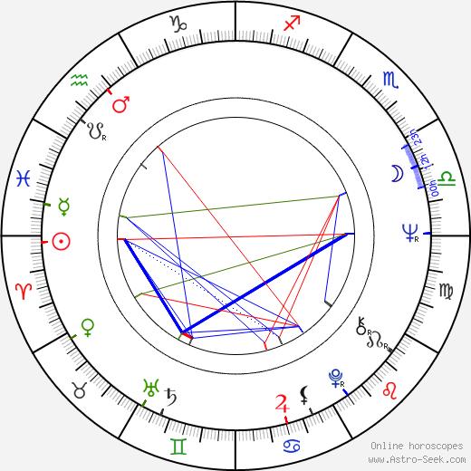 Milan Maryška tema natale, oroscopo, Milan Maryška oroscopi gratuiti, astrologia