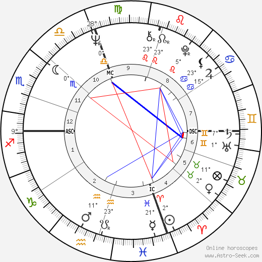 Milton Tatelman birth chart, biography, wikipedia 2020, 2021