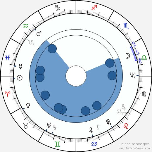 Nils-Aslak Valkeapää wikipedia, horoscope, astrology, instagram
