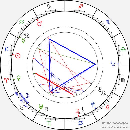 Nina Shorina день рождения гороскоп, Nina Shorina Натальная карта онлайн