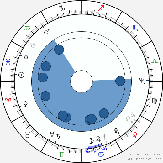 Olga Schoberová wikipedia, horoscope, astrology, instagram