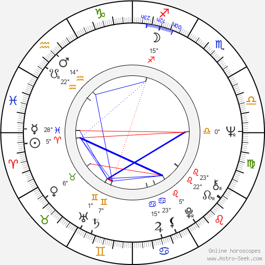 Paul Koulak birth chart, biography, wikipedia 2019, 2020
