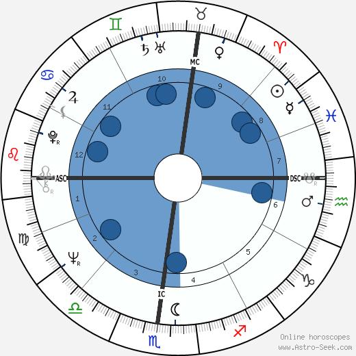 Paul Michael Glaser wikipedia, horoscope, astrology, instagram