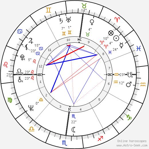 Paul Michael Glaser birth chart, biography, wikipedia 2018, 2019
