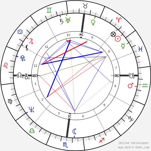 Paul Michael Glaser astro natal birth chart, Paul Michael Glaser horoscope, astrology