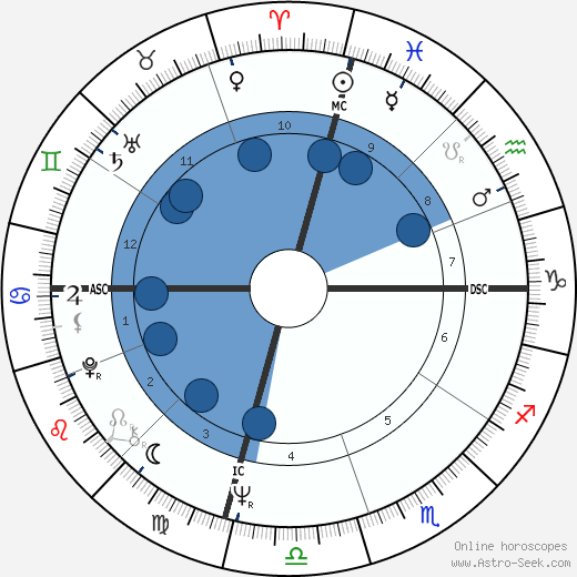 Phillip Lee Bonnell wikipedia, horoscope, astrology, instagram