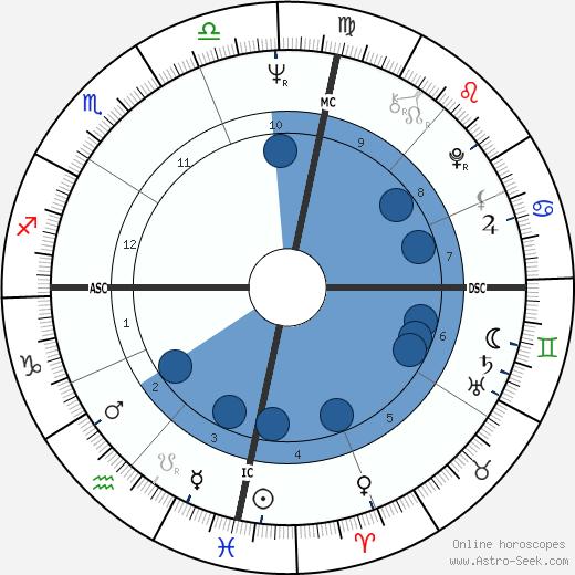 Plinio Cintra wikipedia, horoscope, astrology, instagram
