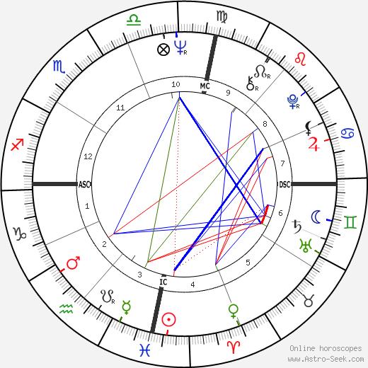 Plinio Cintra tema natale, oroscopo, Plinio Cintra oroscopi gratuiti, astrologia