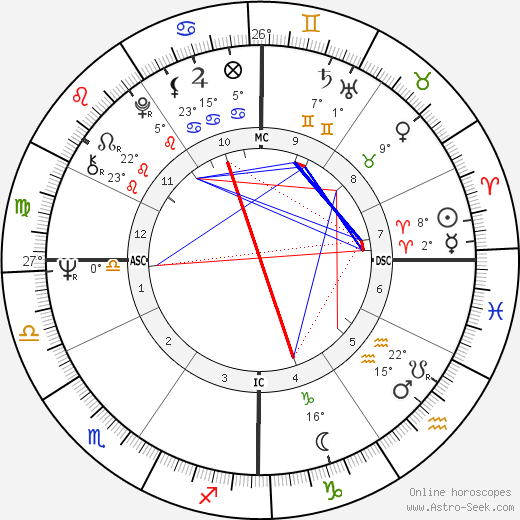 Robin Davis birth chart, biography, wikipedia 2019, 2020