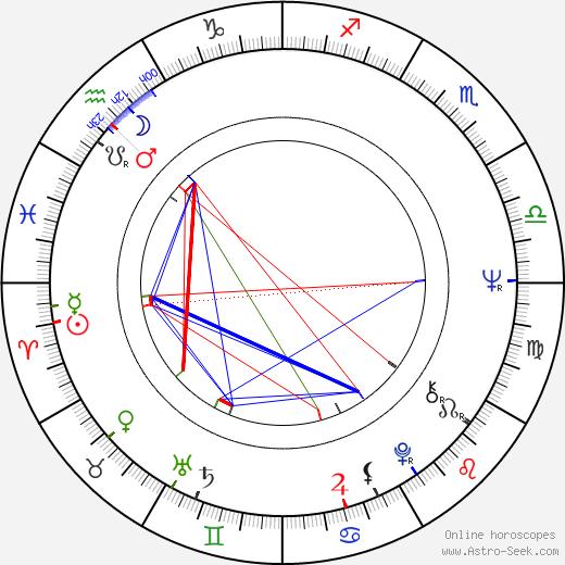Roy Andersson tema natale, oroscopo, Roy Andersson oroscopi gratuiti, astrologia