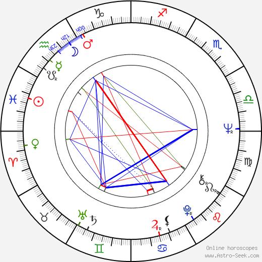 Roy London birth chart, Roy London astro natal horoscope, astrology