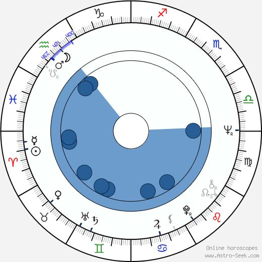 Salvatore Billa wikipedia, horoscope, astrology, instagram
