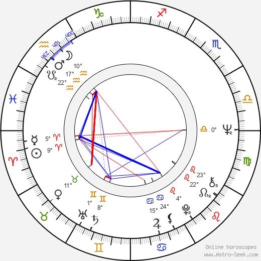 Salvatore Billa birth chart, biography, wikipedia 2018, 2019