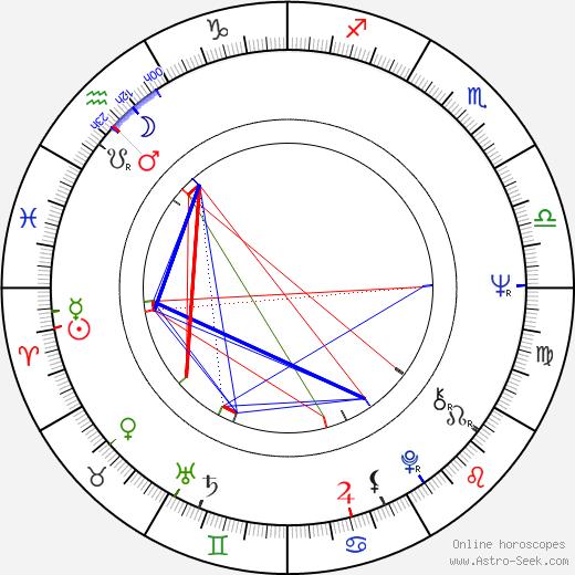 Salvatore Billa astro natal birth chart, Salvatore Billa horoscope, astrology